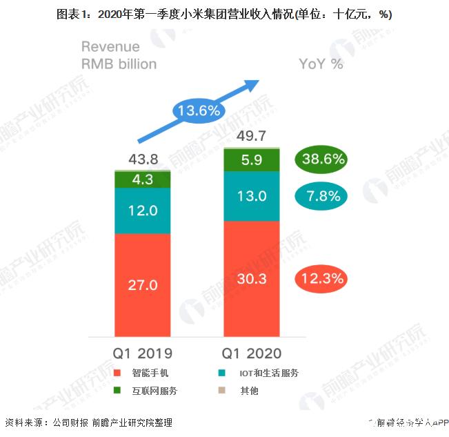 Q1季度小米总收入达497亿元,智能手机销量实现逆势增长