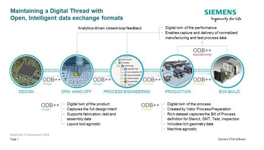 西门子扩展ODB数据交换格式,可高效实现智能工厂...
