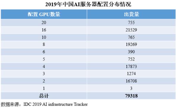 2019年中国AI服务器出货量同比增长46.7%,AI计算成为主流计算形态