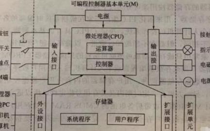 plc的基本结构及原理