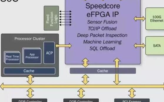 基于FPGA的工业物联网解决方案