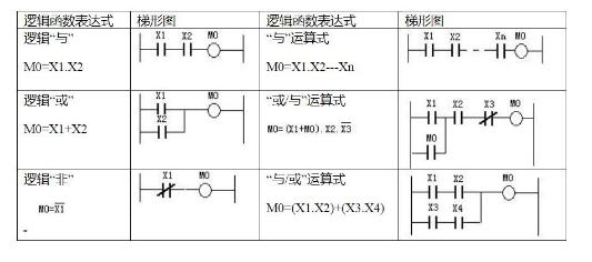 PLC程序设计的逻辑方法和步骤