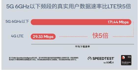 现网实测:5G比4G快5倍,毫米波比Sub-6GHz快4倍