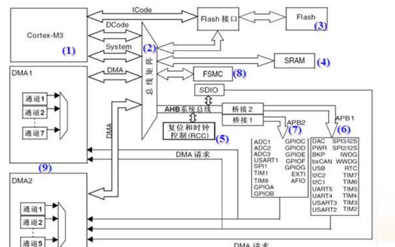 STM32單片機的基本原理和CUBE應用詳細說明
