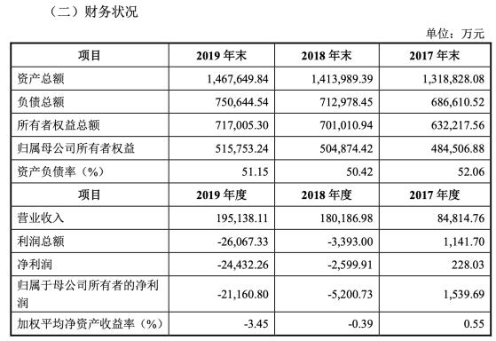 中国广电近年财务数据披露,连续两年处于亏损状态
