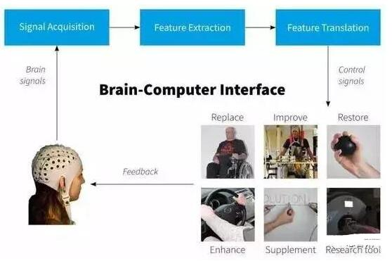 脑机接口技术的实现