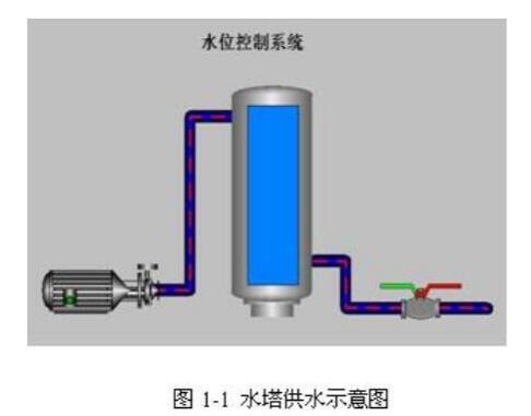 水塔的PLC控制原理与特点说明