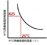 醫療行業中廣泛應用的村田制作所的引線型NTC系列產品