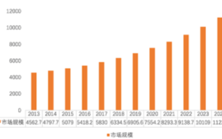 两大美国寡头垄断FPGA领域35年,国产8大家能否打破市场垄断