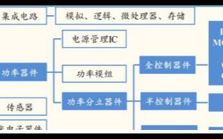 """我国功率半导体市场占据全球50%份额,或将成为""""中国芯""""最好突破口"""