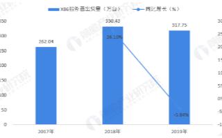 预计2020年服务器出货量增加2.9%,几年内年复合增长率将达9.1%