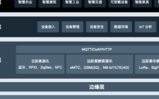 闈掍簯QingCloud鎺ㄧ墿鑱旂綉鍜岃竟缂樿绠楀钩鍙帮紝璧嬭兘IoT搴旂敤鐢熸?佸缓璁?