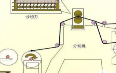 锂电池CCD视觉检测设备在模切机上的在线检测