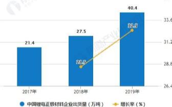 我国锂电材料市场需求增长,四类主要锂电材料出货量增幅均超30%