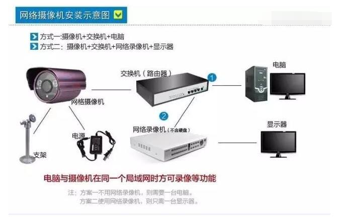 网络视频监控系统的安装方法