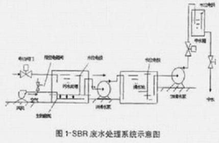 基于Y型系列电动机和PLC器件实现SBR废水处理控制系统的设计