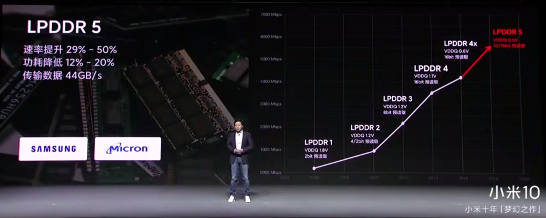 旗艦手機都在用的LPDDR5是什么,能為消費者帶來什么價值?