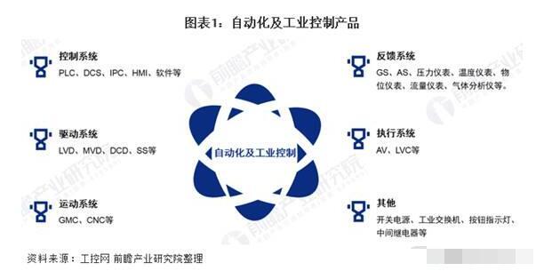 中国工业自动控制系统装置的市场现状与竞争格局分析