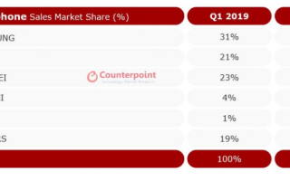 Q1季度欧洲智能手机销量下降,iPhone 11系列表现良好