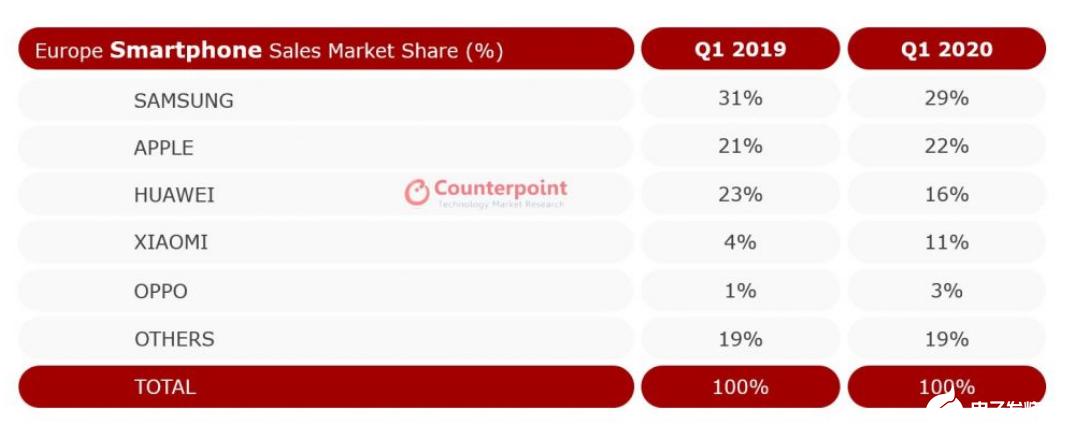Q1季度歐洲智能手機銷量下降,iPhone 11系列表現良好