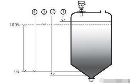 超声波液位计安装基本要求和安装位置