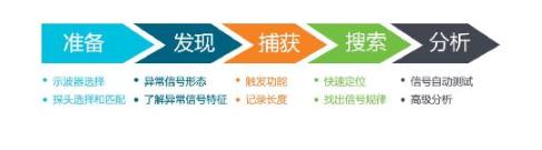 解决嵌入式系统信号调试的五个阶段难题