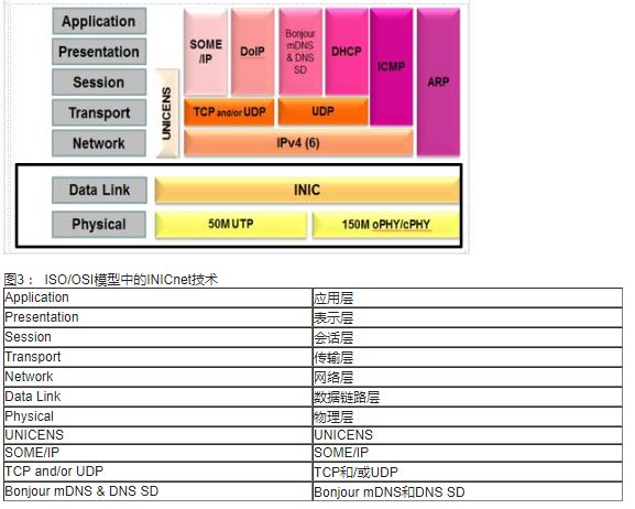 INICnet?技術簡化車載音頻和聲學功能的實現