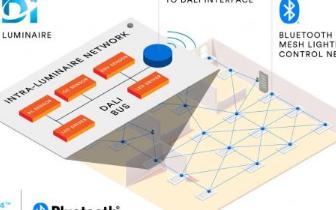 SIG與DiiA就IoT商業照明系統達成合作,實現藍牙mesh照明控制的連接