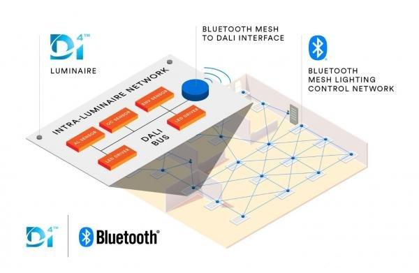 SIG与DiiA就IoT商业照明系统达成合作,实现蓝牙mesh照明控制的连接