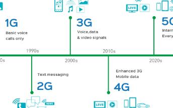 5G即将开启一个万物互联时代,具有哪三大特性