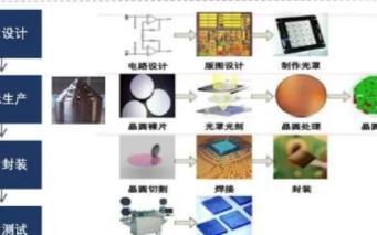 芯片的制造過程、功能分類和企業介紹