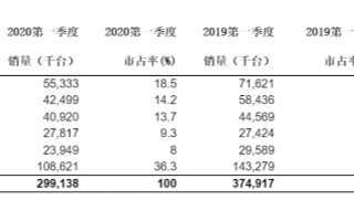Q1季度智能手機銷量下滑20.2%,全球前五智能手機廠商銷量均出現下滑