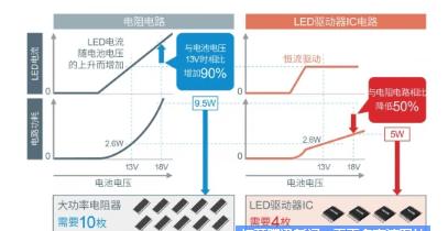 ROHM車載領域LED燈亮必不可少的LED驅動器IC解決方案