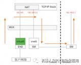 库卡线路接口(KUKA Line Interface,KLI)