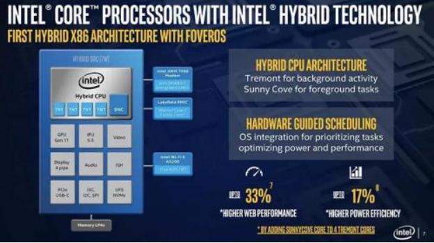 英特尔推Foveros3D封装技术和混合CPU架构的酷睿处理器Lakefield