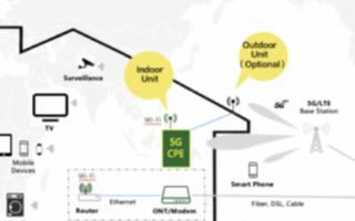 5G CPE助推5G网络持续下沉应用,众多厂商准...