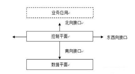 SDN網絡架構的三個接口