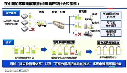 中国市场纯电车型提速,丰田布局在华回收电池业务