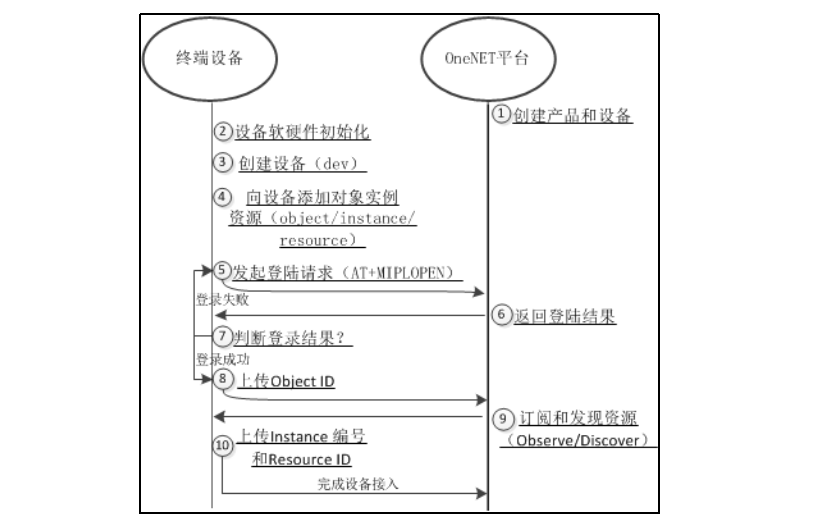 OneNET平臺的NB-IOT接入開發文檔詳細資料概述