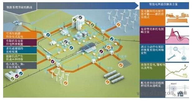 智能电网中物联网传感器的作用