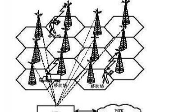 一文解析移动通信系统