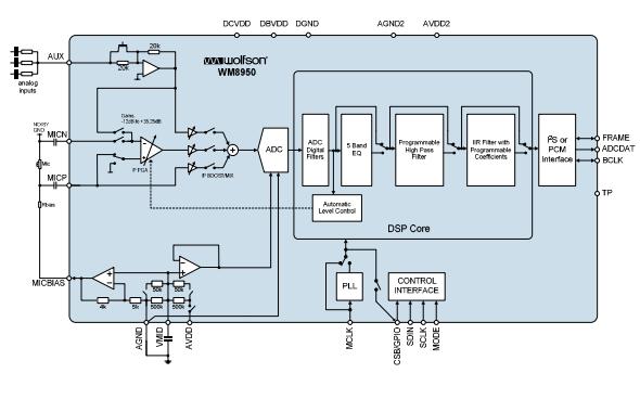 WM8950带麦克风输入和可编程数字滤波器ADC的数据手册免费下载