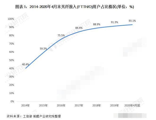 2020年光通信行业的发展前景分析