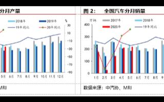 5月份汽车产销形势持续向好,6月汽车销量环比或持平