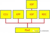 KR  C4 的柜内安全FSoE