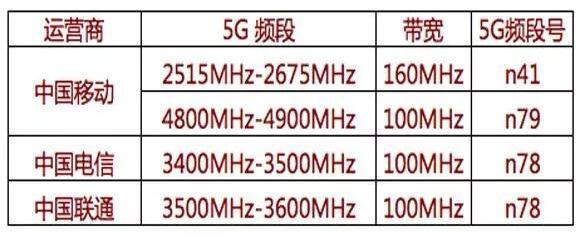 涓夊ぇ杩愯惀鍟?5G棰戣氨鍏紑_璋佺殑5G棰戠巼鏇村ソ