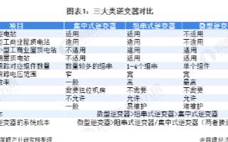 中國逆變器出貨量占全球65% ,歐美是光伏逆變器...