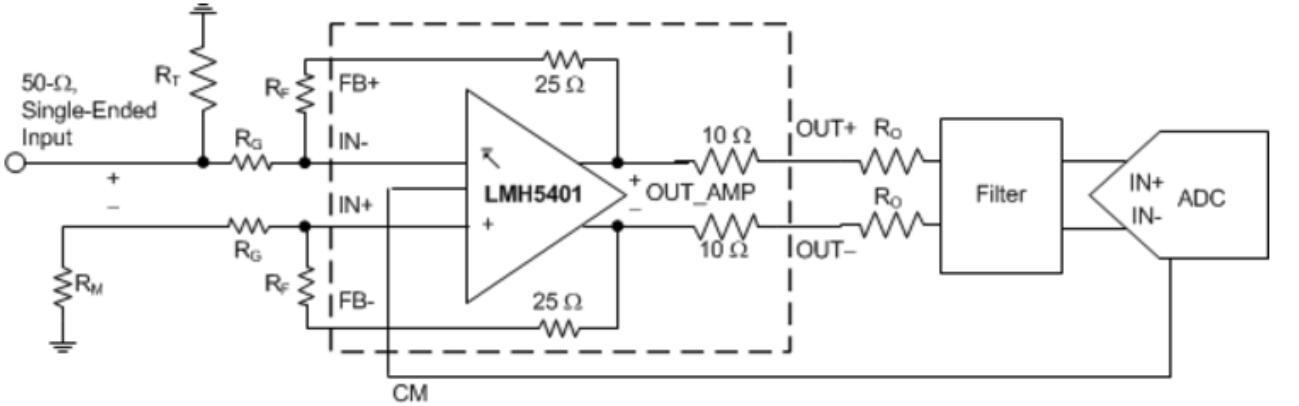 运算放大器的RF抗干扰能力说明