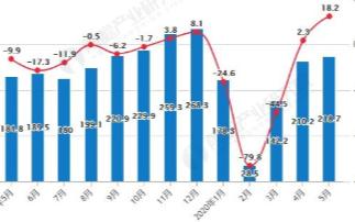 中国汽车产销今年首现两位数增长,自主品牌市场份额出现下降