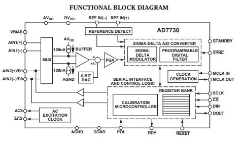 AD7730和AD7730L桥式转换器的数据手册免费下载